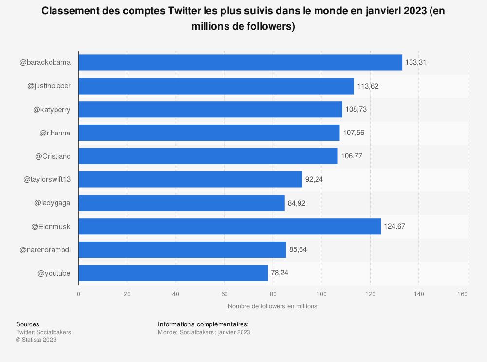 Statistique: Classement des comptes Twitter les plus suivis dans le monde en décembre 2017 (en millions de followers) | Statista