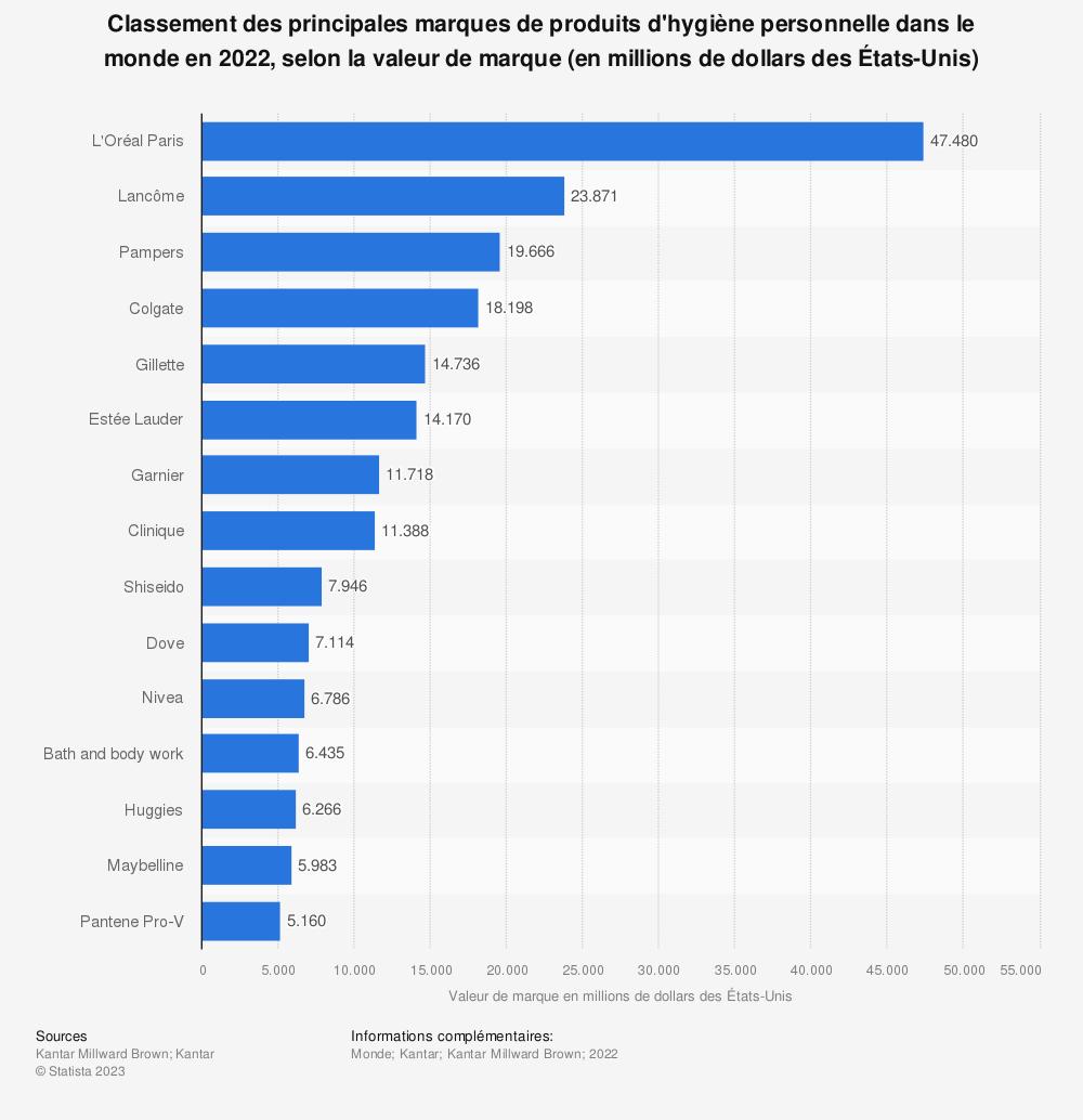 Statistique: Classement des principales marques de produits d'hygiène personnelle dans le monde en 2017, selon la valeur de marque (en millions de dollars desÉtats-Unis) | Statista