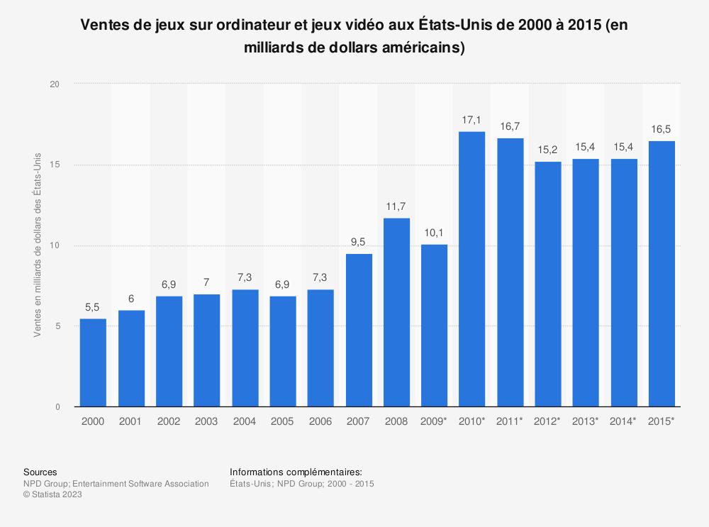 Statistique: Ventes de jeux sur ordinateur et jeux vidéo aux États-Unis de 2000 à 2015 (en milliards de dollars américains) | Statista