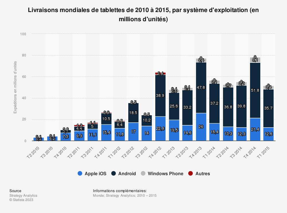 Statistique: Livraisons mondiales de tablettes de 2010 à 2015, par système d'exploitation (en millions d'unités) | Statista