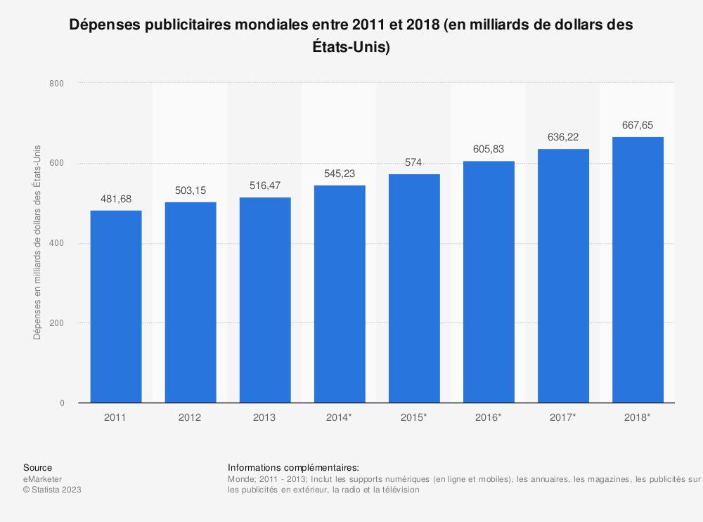 Statistique: Dépenses publicitaires mondiales entre 2011 et 2018 (en milliards de dollars des États-Unis) | Statista