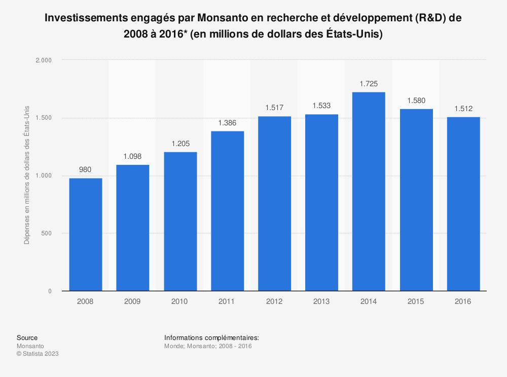 Statistique: Investissements engagés par Monsanto en recherche et développement (R&D) de 2008 à 2016* (en millions de dollars des États-Unis) | Statista