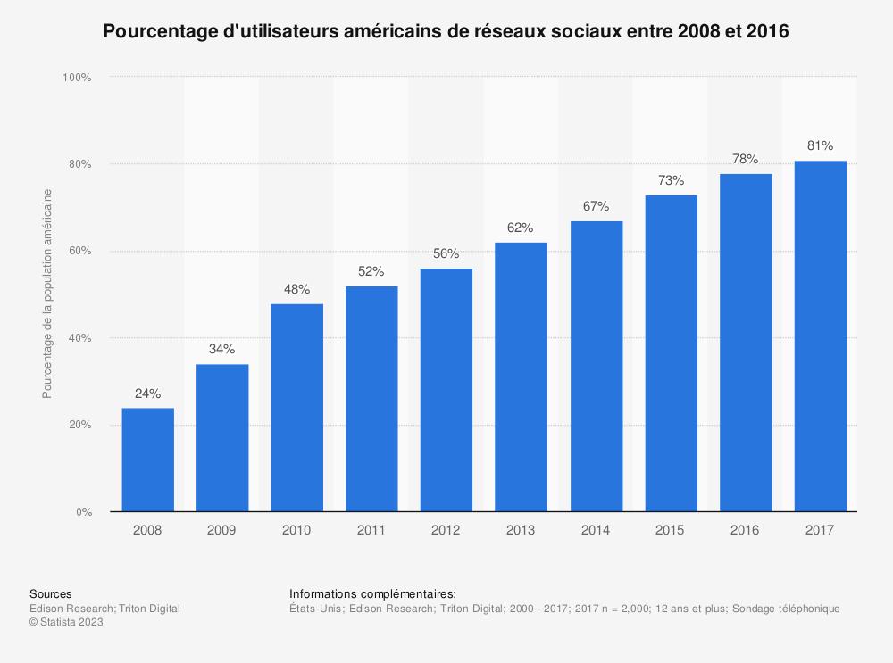 Statistique: Pourcentage d'utilisateurs américains de réseaux sociaux entre 2008 et 2016 | Statista