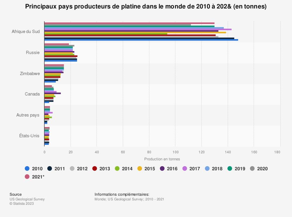 Statistique: Principaux pays producteurs de platine dans le monde de 2010 à2019 (en tonnes) | Statista