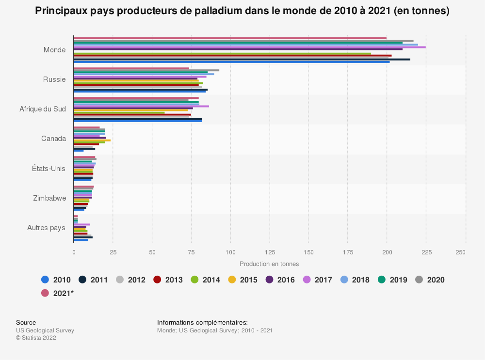 Statistique: Principaux pays producteurs de palladium dans le monde de2010 à2019 (en tonnes) | Statista