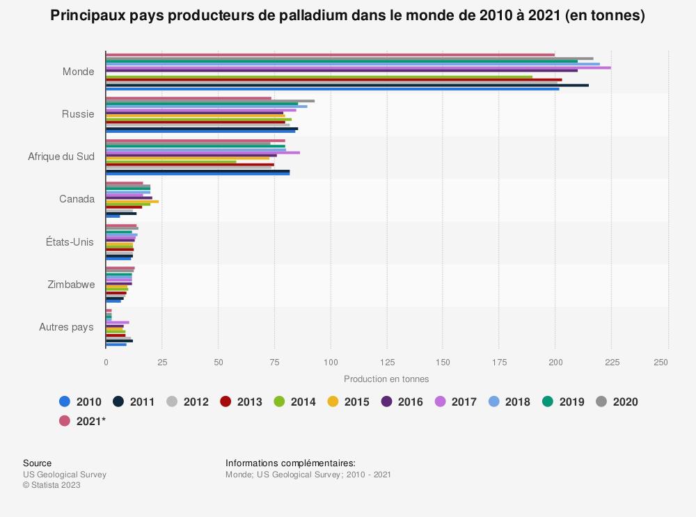 Statistique: Principaux pays producteurs de palladium dans le monde de2010 à2019, par pays (en tonnes)   Statista