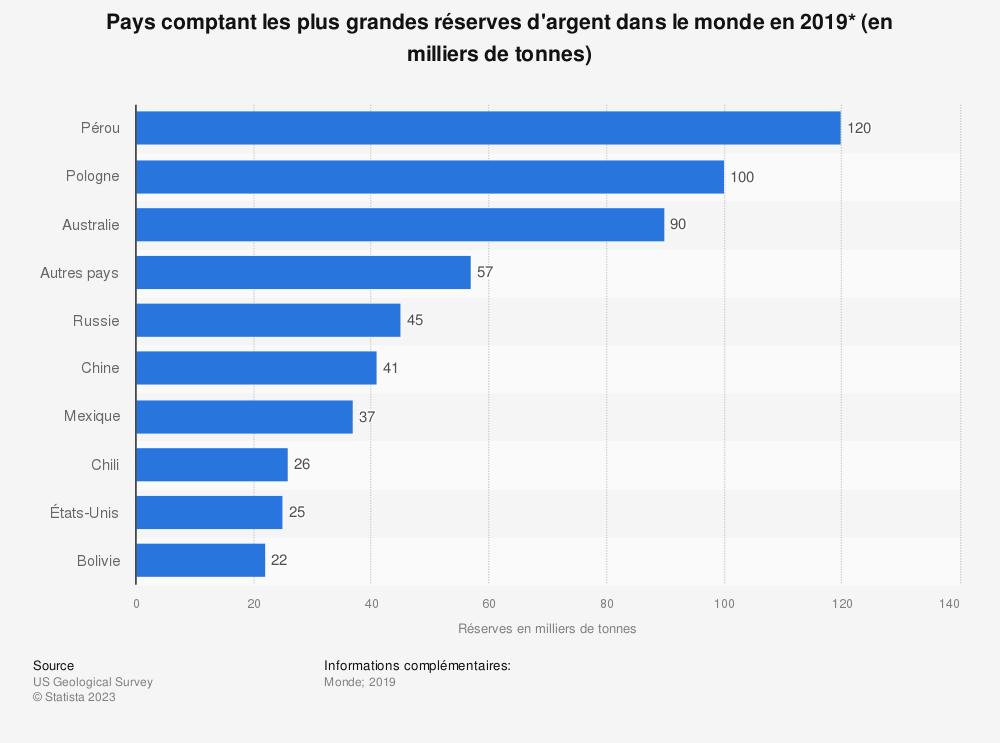 Statistique: Pays comptant les plus grandes réserves d'argent dans le monde en2019* (en milliers de tonnes) | Statista