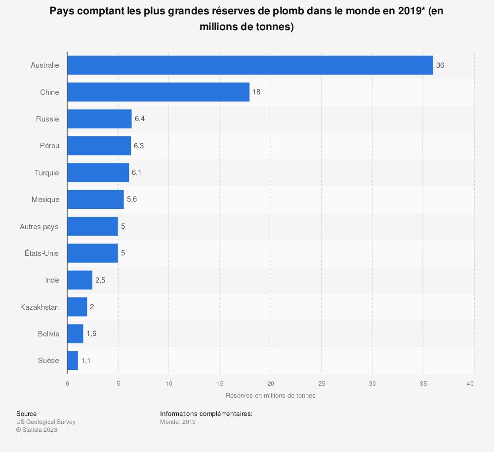 Statistique: Pays comptant les plus grandes réserves de plomb dans le monde en 2019* (en millions de tonnes) | Statista