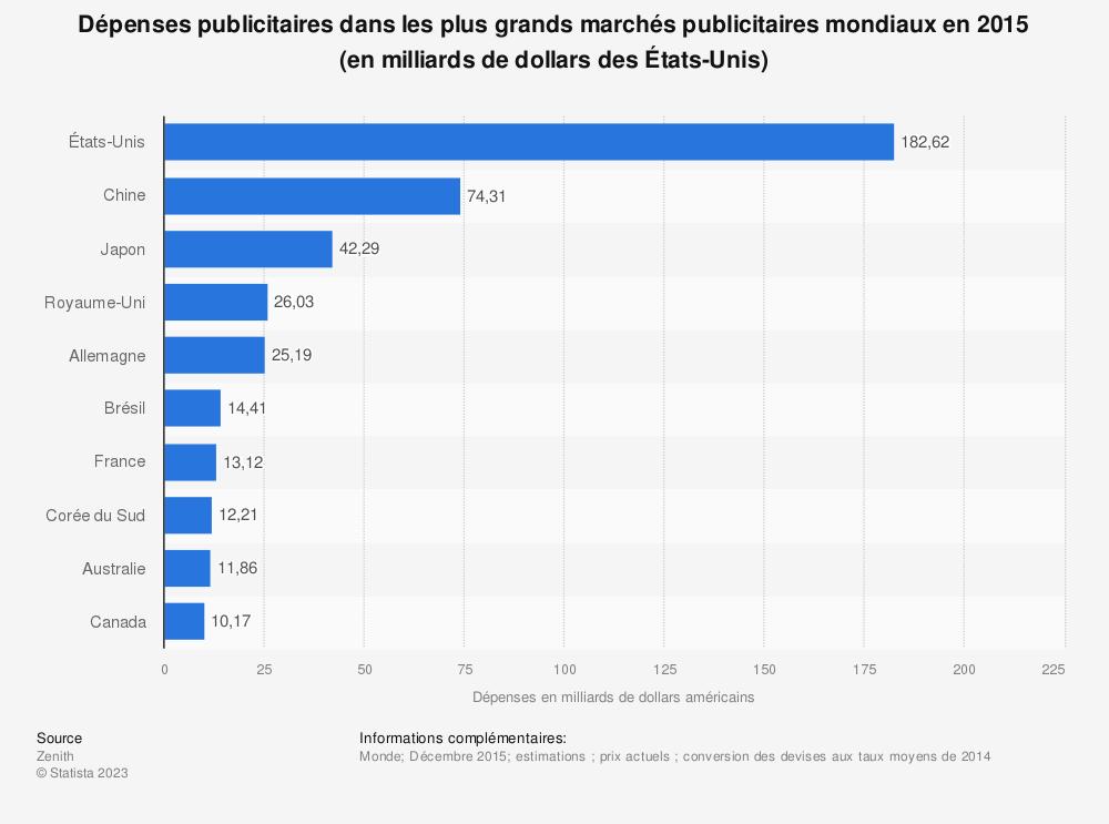 Statistique: Dépenses publicitaires dans les plus grands marchés publicitaires mondiaux en2015 (en milliards de dollars des États-Unis) | Statista