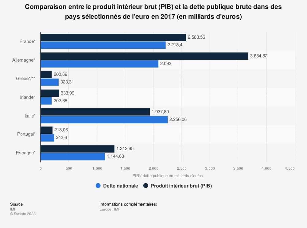 Statistique: Comparaison entre le produit intérieur brut (PIB) et la dette publique brute dans des pays sélectionnés de l'euro en 2017 (en milliards d'euros) | Statista
