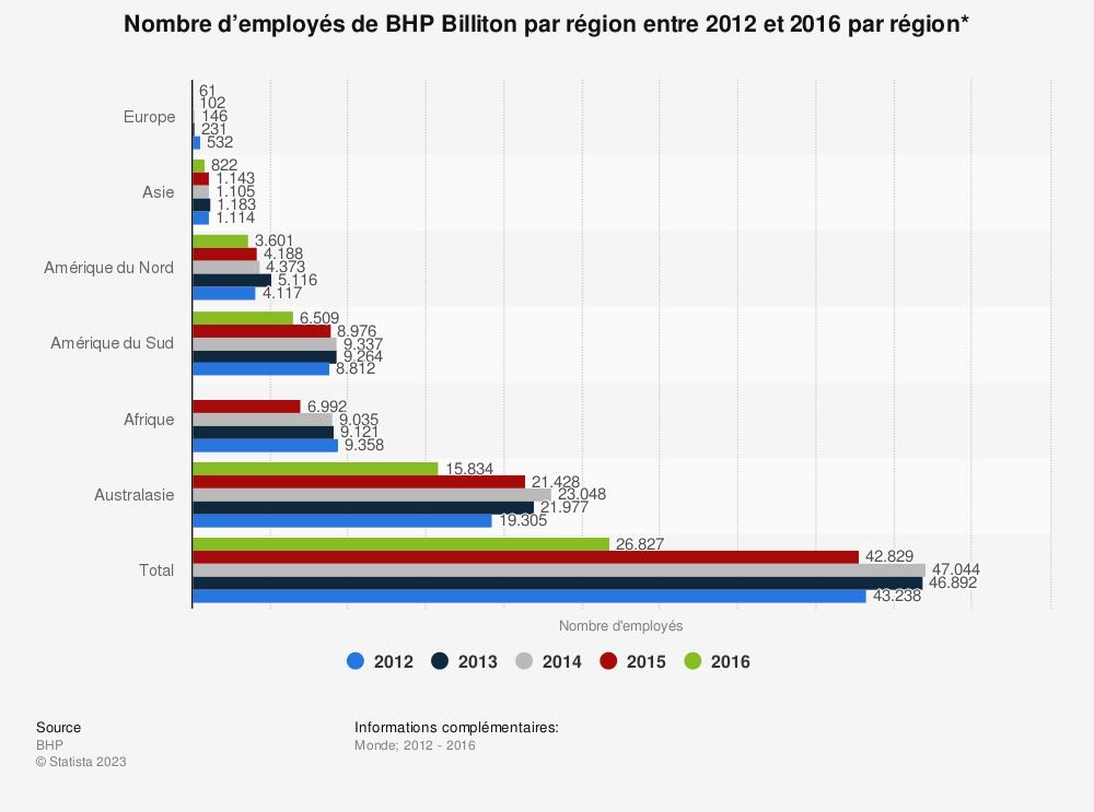 Statistique: Nombre d'employés de BHP Billiton par région entre 2012 et 2016 par région* | Statista