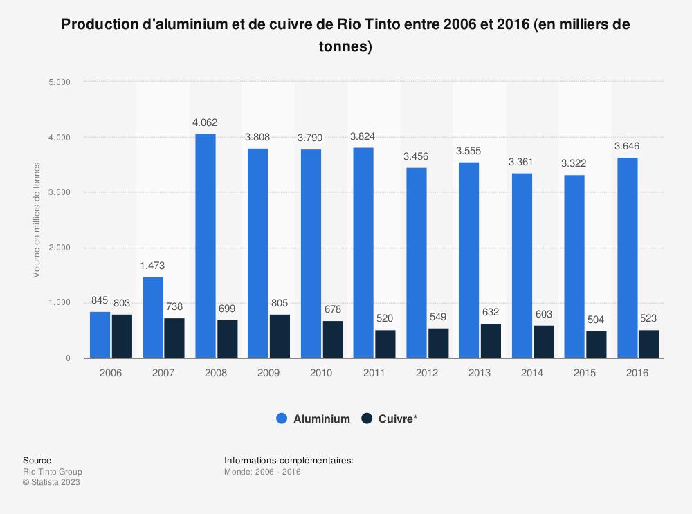 Statistique: Production d'aluminium et de cuivre de Rio Tinto entre 2006 et 2016 (en milliers de tonnes) | Statista