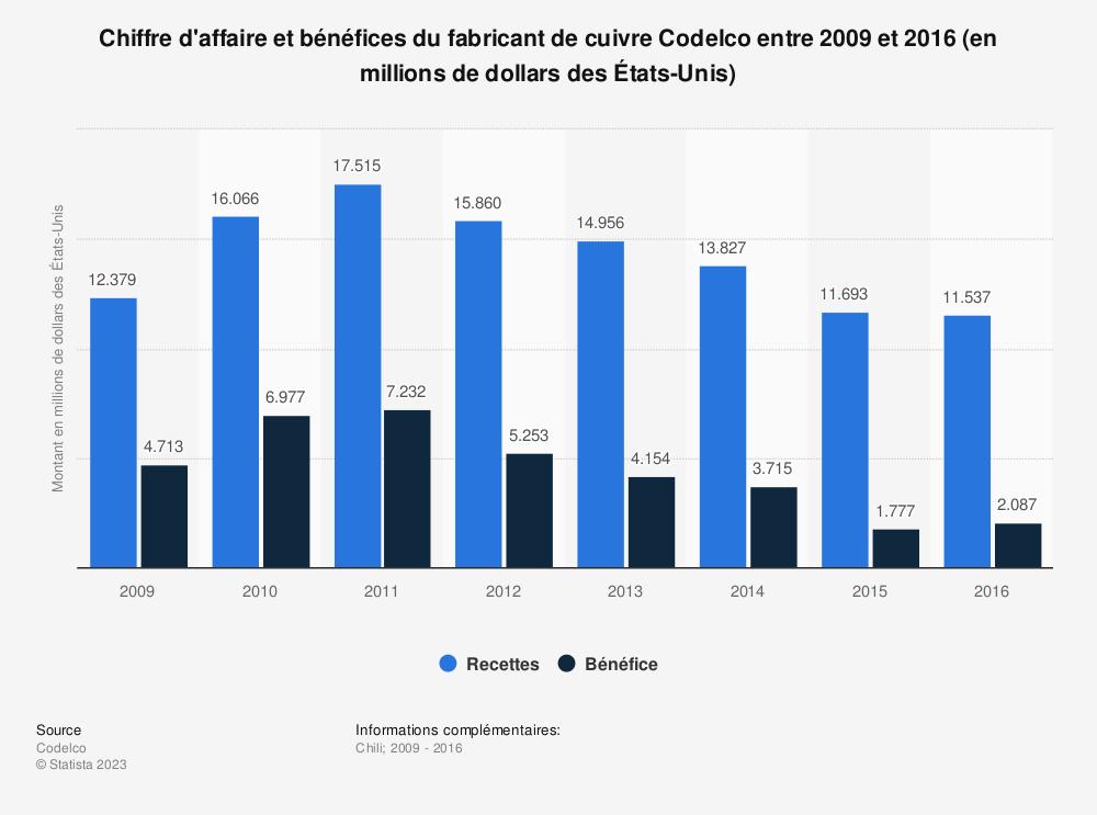 Statistique: Chiffre d'affaire et bénéfices du fabricant de cuivre Codelco entre 2009 et 2016 (en millions de dollars desÉtats-Unis) | Statista