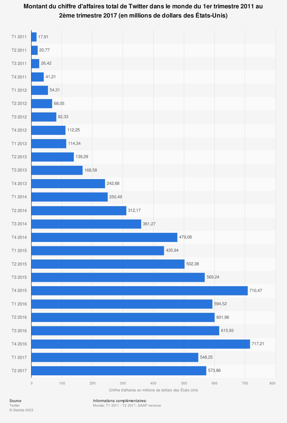 Statistique: Montant du chiffre d'affaires total de Twitter dans le monde du 1er trimestre 2011 au 2ème trimestre 2017 (en millions de dollars des États-Unis) | Statista