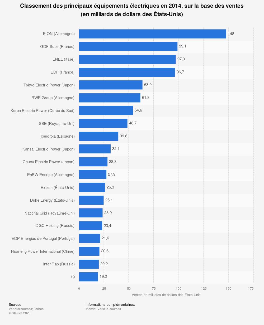 Statistique: Classement des principaux équipements électriques en 2014, sur la base des ventes (en milliards de dollars des États-Unis) | Statista