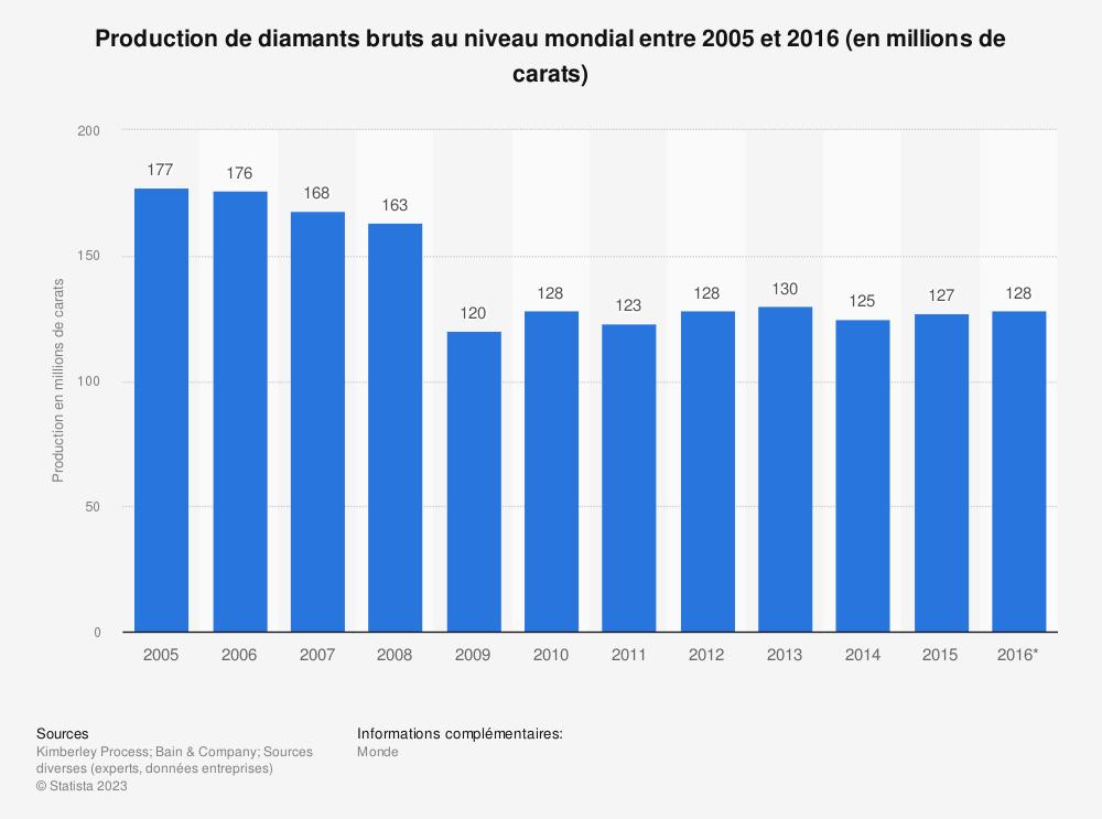 Statistique: Production de diamants bruts au niveau mondial entre 2005 et 2016 (en millions de carats) | Statista