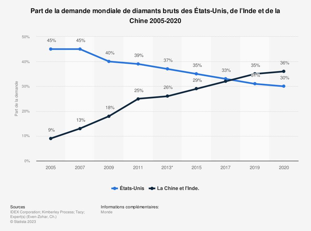Statistique: Part de la demande mondiale de diamants bruts des États-Unis, de l'Inde et de la Chine 2005-2020 | Statista