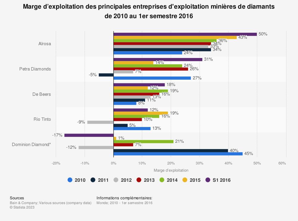 Statistique: Marge d'exploitation des principales entreprises d'exploitation minières de diamants de 2010 au 1er semestre 2016 | Statista
