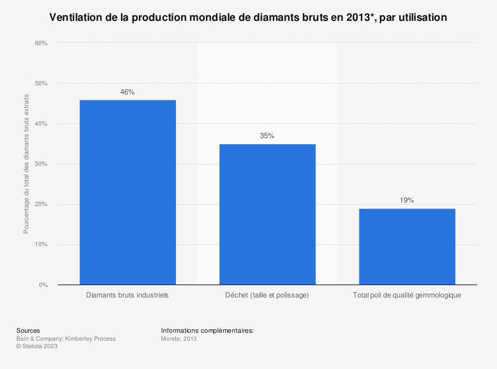 Statistique: Ventilation de la production mondiale de diamants bruts en 2013*, par utilisation | Statista