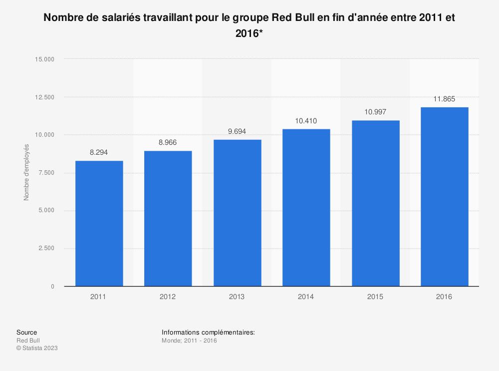 Statistique: Nombre de salariés travaillant pour le groupeRed Bull en fin d'année entre 2011 et 2016* | Statista