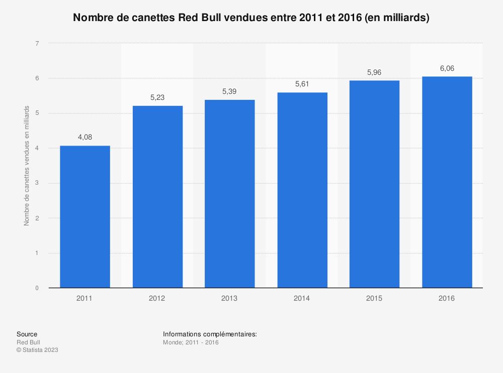 Statistique: Nombre de canettes Red Bull vendues  entre 2011 et 2016 (en milliards) | Statista