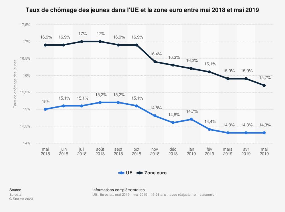 Statistique: Taux de chômage des jeunes dans l'UE et la zone euro entre janvier 2018 et janvier 2019 | Statista