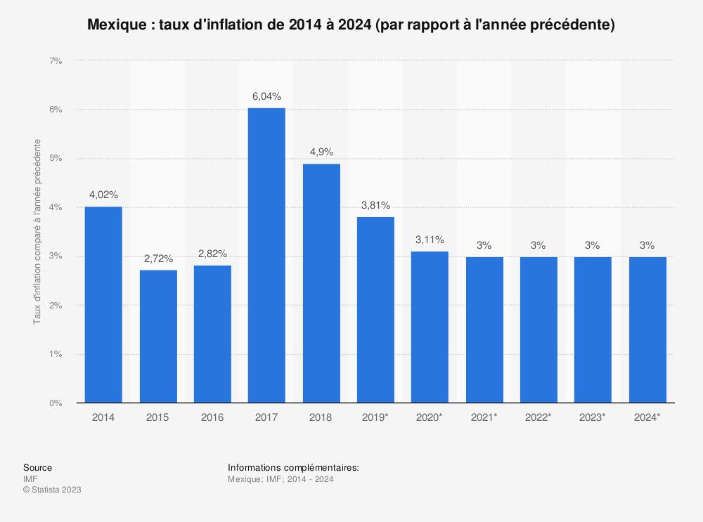 Statistique: Mexique: taux d'inflation de 2014 à 2024 (par rapport à l'année précédente) | Statista