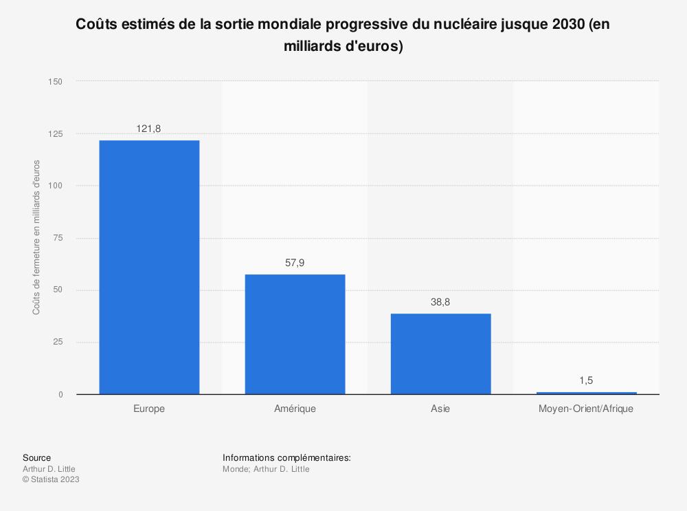 Statistique: Coûts estimés de la sortie mondiale progressive du nucléaire jusque 2030 (en milliards d'euros) | Statista