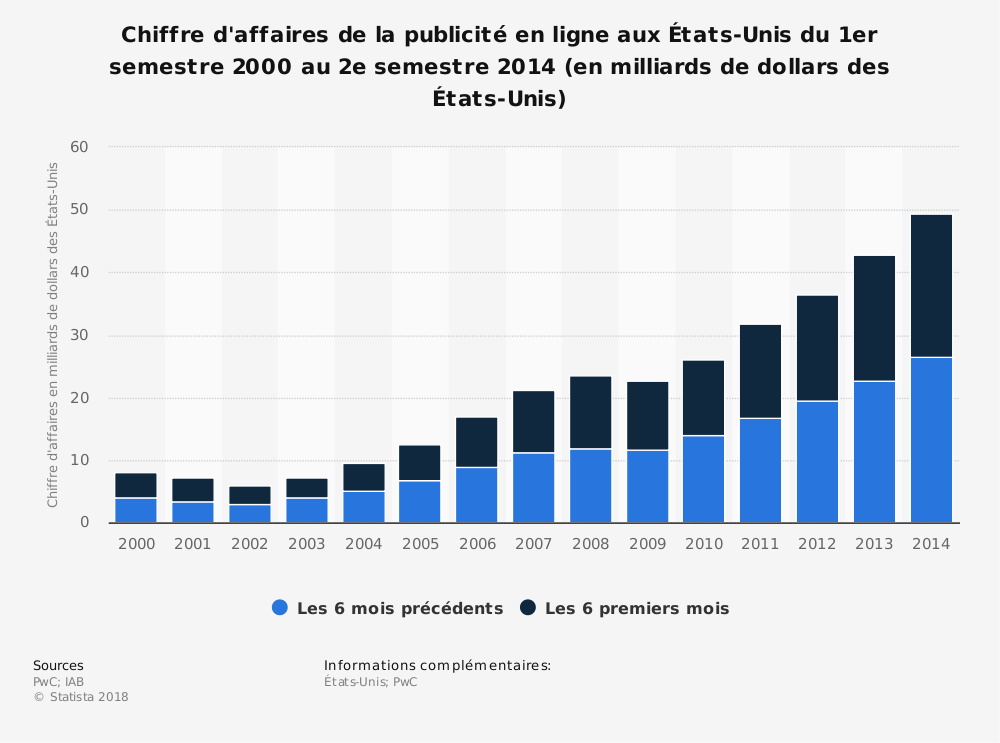Statistique: Chiffre d'affaires de la publicité en ligne aux États-Unis du 1er semestre 2000 au 2e semestre 2014 (en milliards de dollars des États-Unis) | Statista
