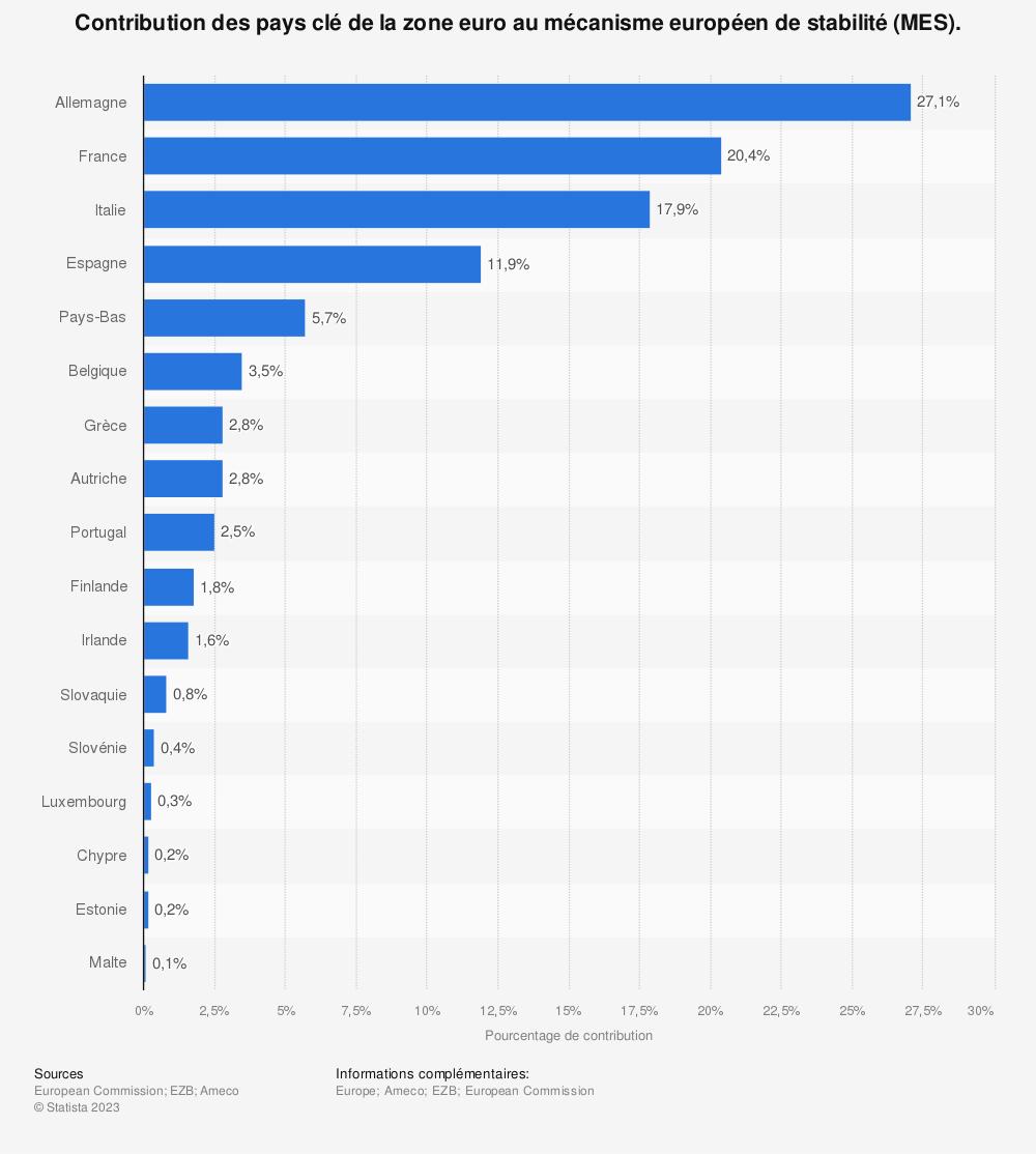 Statistique: Contribution des pays clé de la zone euro au mécanisme européen de stabilité (MES). | Statista