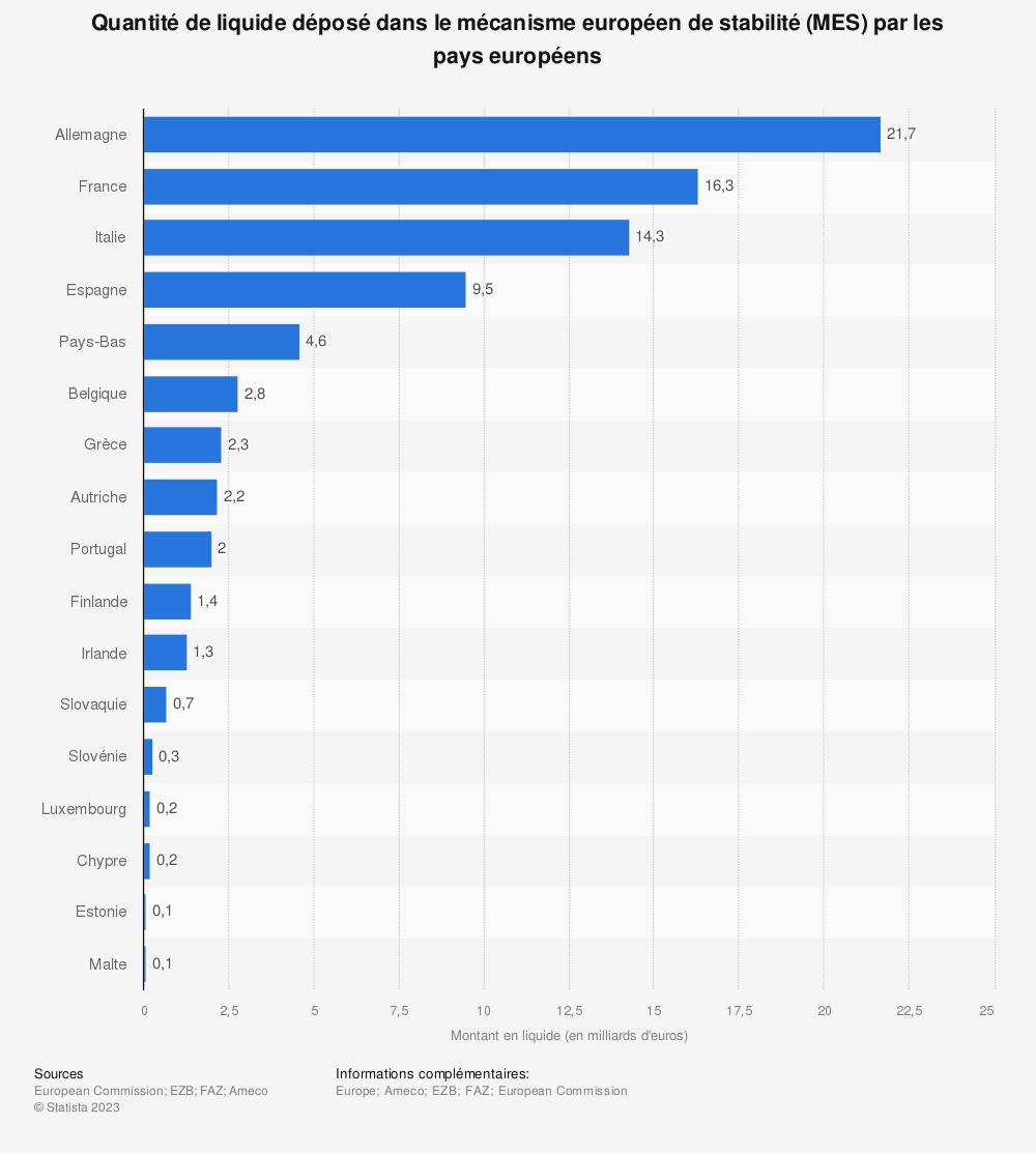 Statistique: Quantité de liquide déposé dans le mécanisme européen de stabilité (MES) par les pays européens | Statista