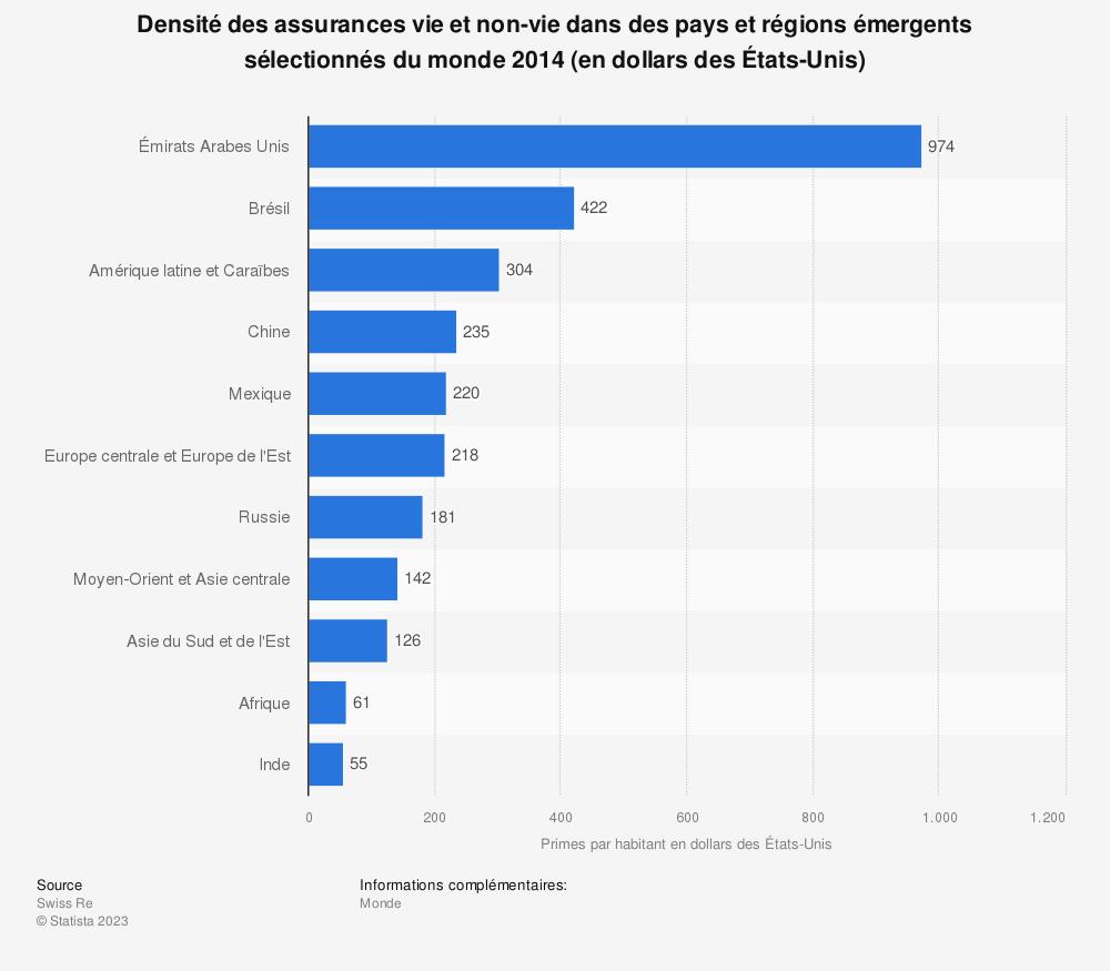 Statistique: Densité des assurances vie et non-vie dans des pays et régions émergents sélectionnés du monde 2014 (en dollars des États-Unis) | Statista