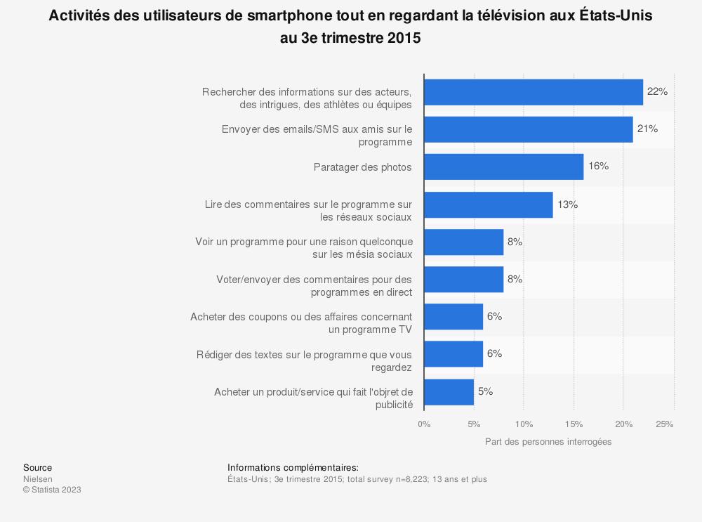 Statistique: Activités des utilisateurs de smartphone tout en regardant la télévision aux États-Unis au 3e trimestre 2015 | Statista