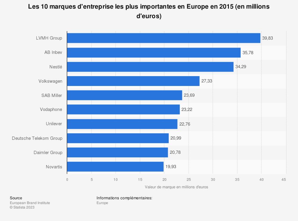 Statistique: Les 10 marques d'entreprise les plus importantes en Europe en 2015 (en millions d'euros) | Statista