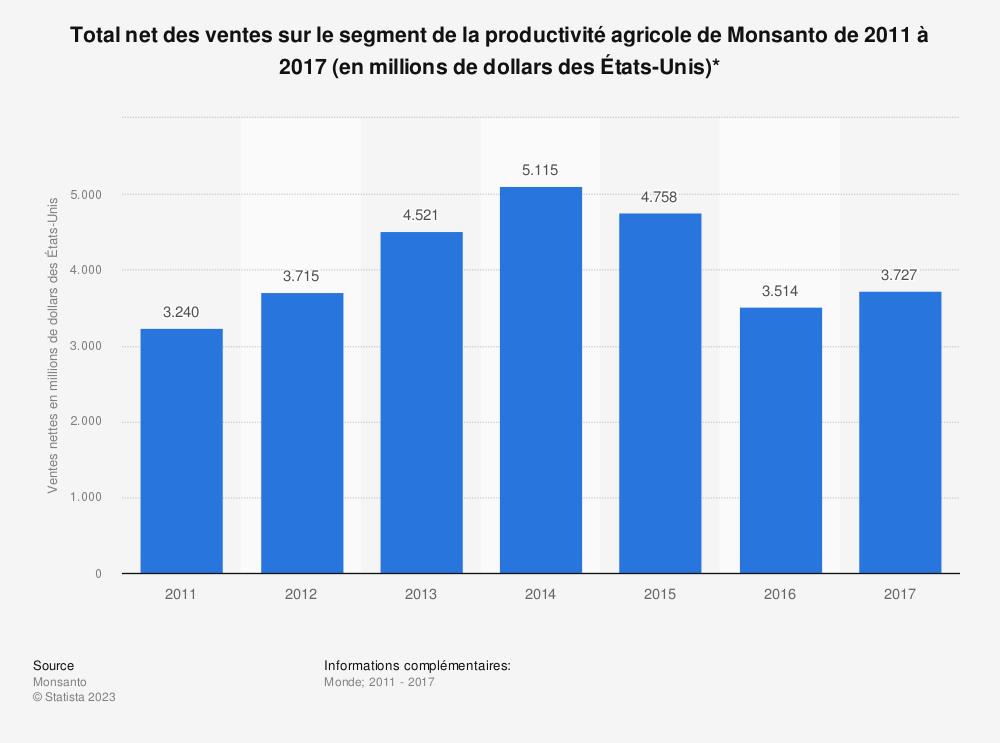 Statistique: Total net des ventes sur le segment de la productivité agricole de Monsanto de 2011 à 2017 (en millions de dollars des États-Unis)* | Statista