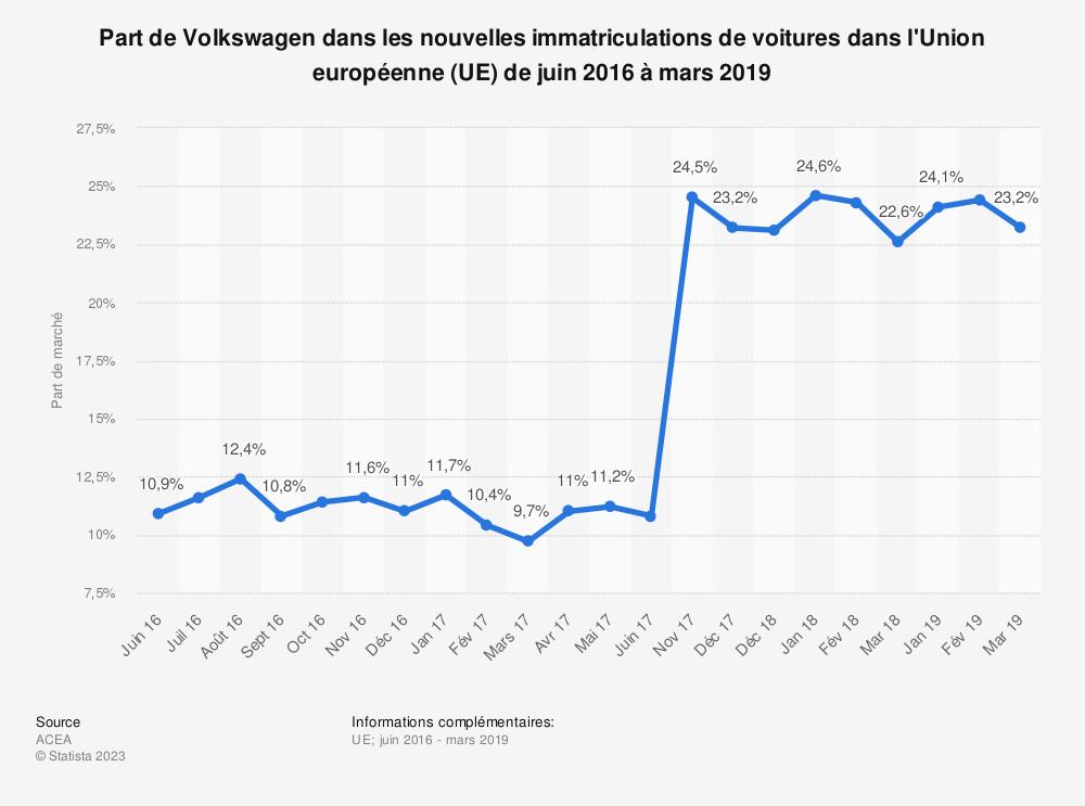 Statistique: Part de Volkswagen dans les nouvelles immatriculations de voitures dans l'Union européenne (UE) de juin 2016 à mars 2019 | Statista