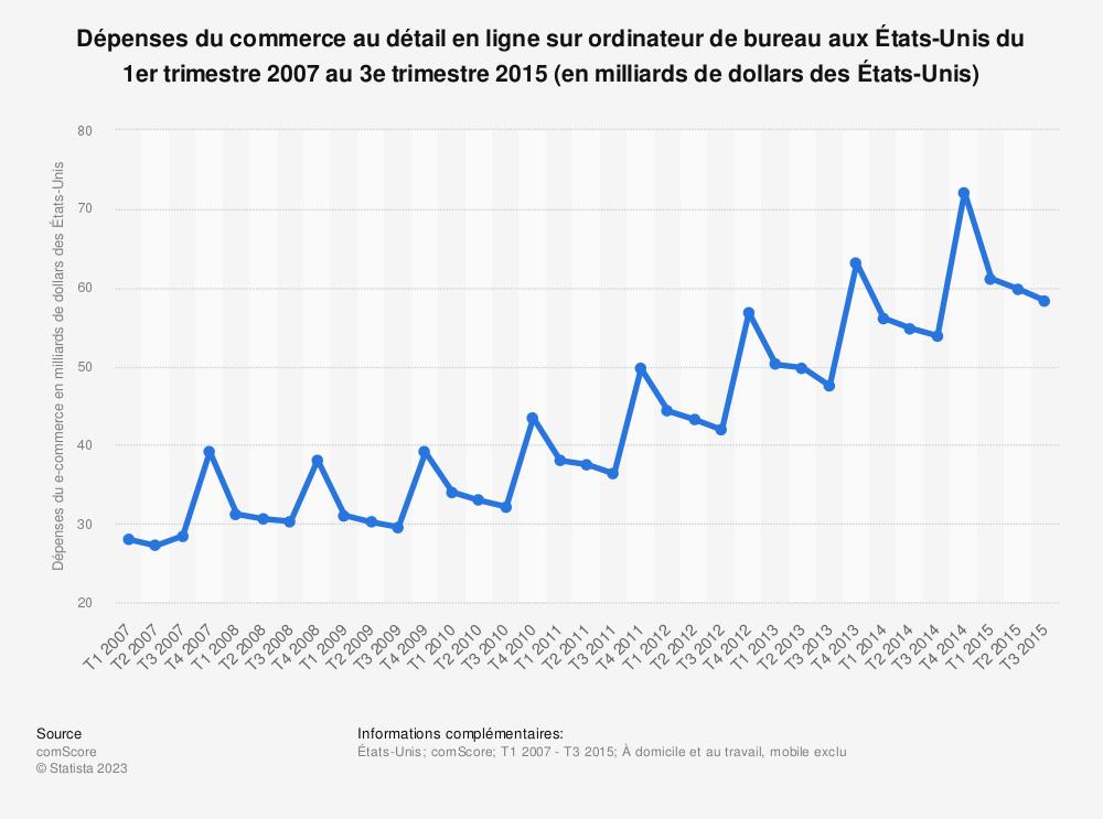 Statistique: Dépenses du commerce au détail en ligne sur ordinateur de bureau aux États-Unis du 1er trimestre 2007 au 3e trimestre 2015 (en milliards de dollars des États-Unis) | Statista