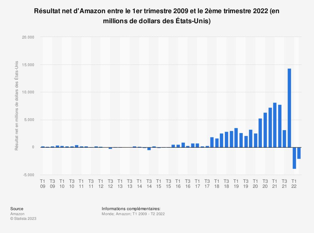 Statistique: Résultat net d'Amazon entre le 1ertrimestre 2009 et le 1ertrimestre 2019 (en millions de dollars des États-Unis) | Statista