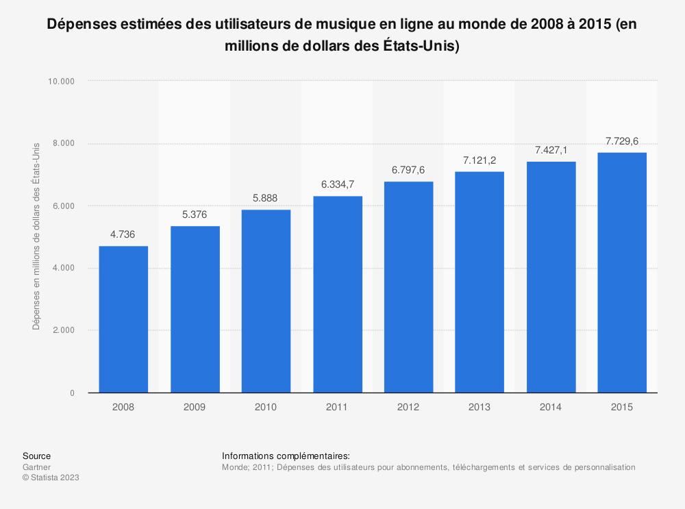 Statistique: Dépenses estimées des utilisateurs de musique en ligne au monde de 2008 à 2015 (en millions de dollars des États-Unis) | Statista