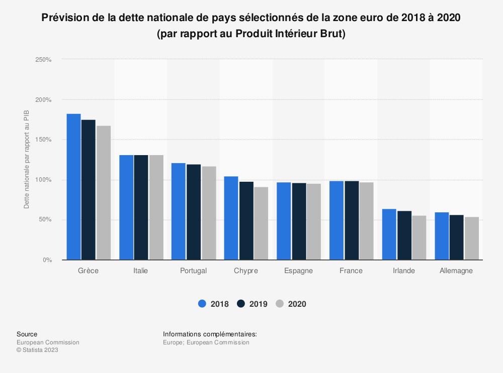 Statistique: Prévision de la dette nationale de pays sélectionnés de la zone euro de 2018 à 2020 (par rapport au Produit Intérieur Brut) | Statista
