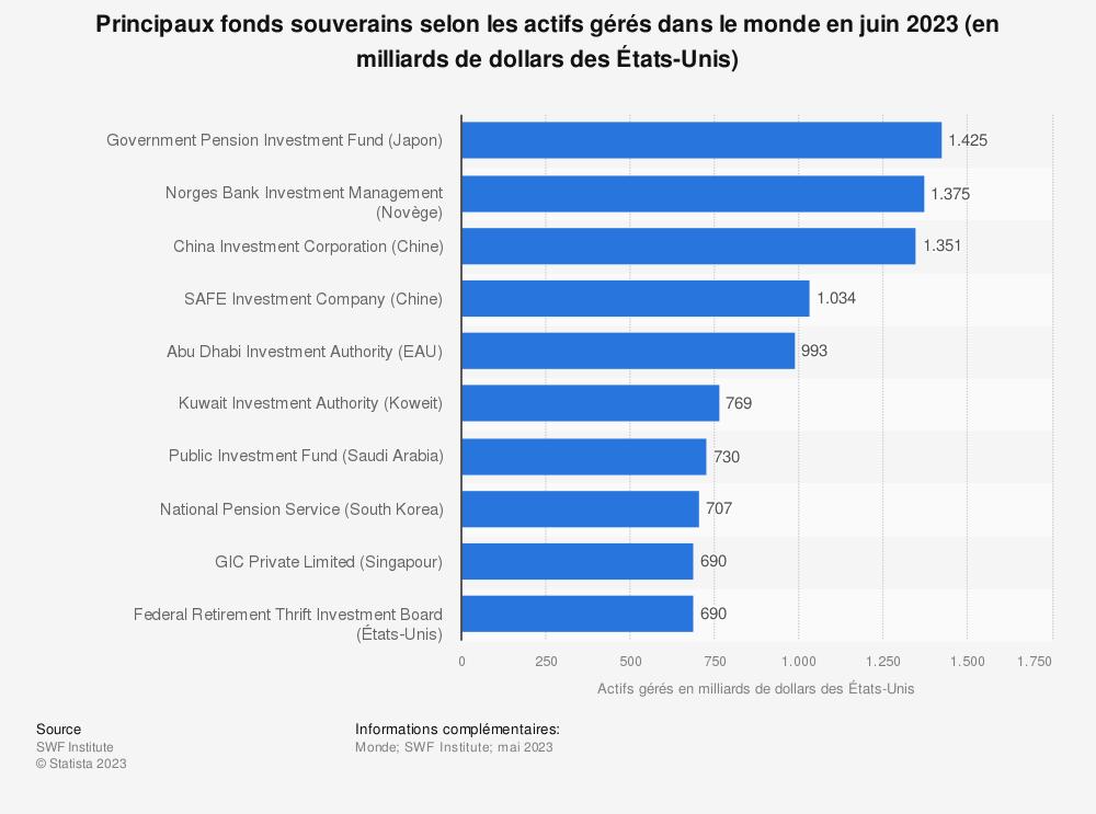 Statistique: Principaux fonds souverains selon les actifs gérés dans le monde en octobre 2019 (en milliards de dollars des États-Unis) | Statista