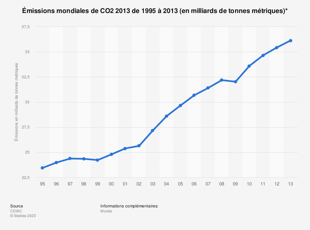 Statistique: Émissions mondiales de CO2 2013 de1995 à2013 (en milliards de tonnes métriques)* | Statista