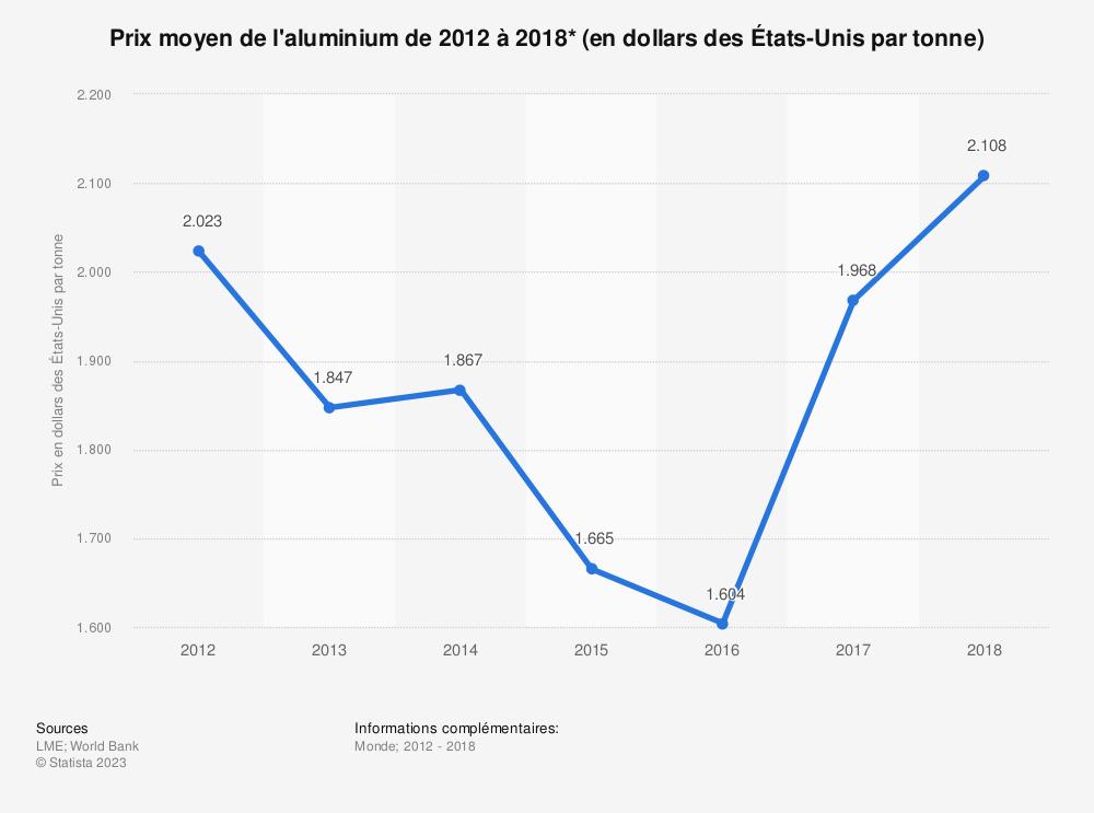 Statistique: Prix moyen de l'aluminium de2012 à2018* (en dollars desÉtats-Unis par tonne) | Statista
