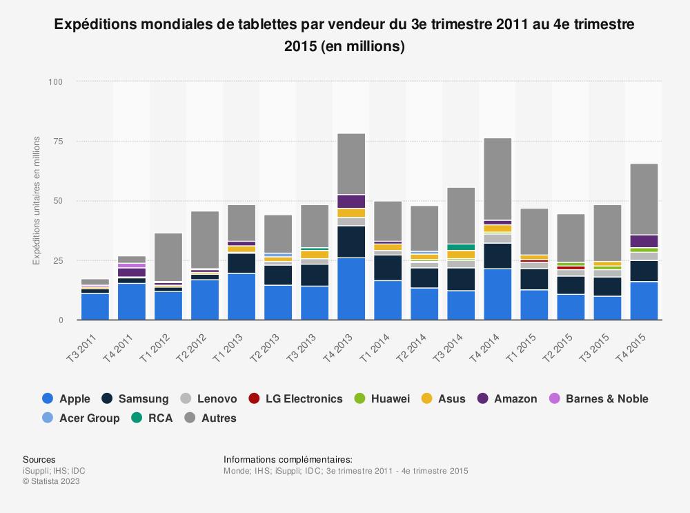Statistique: Expéditions mondiales de tablettes par vendeur du 3e trimestre 2011 au 4e trimestre 2015 (en millions) | Statista