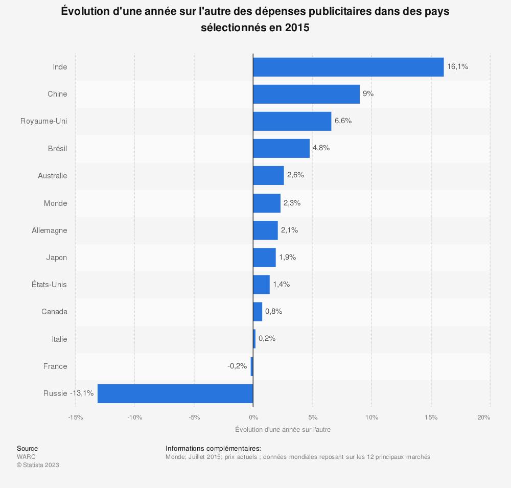 Statistique: Évolution d'une année sur l'autre des dépenses publicitaires dans des pays sélectionnés en 2015 | Statista