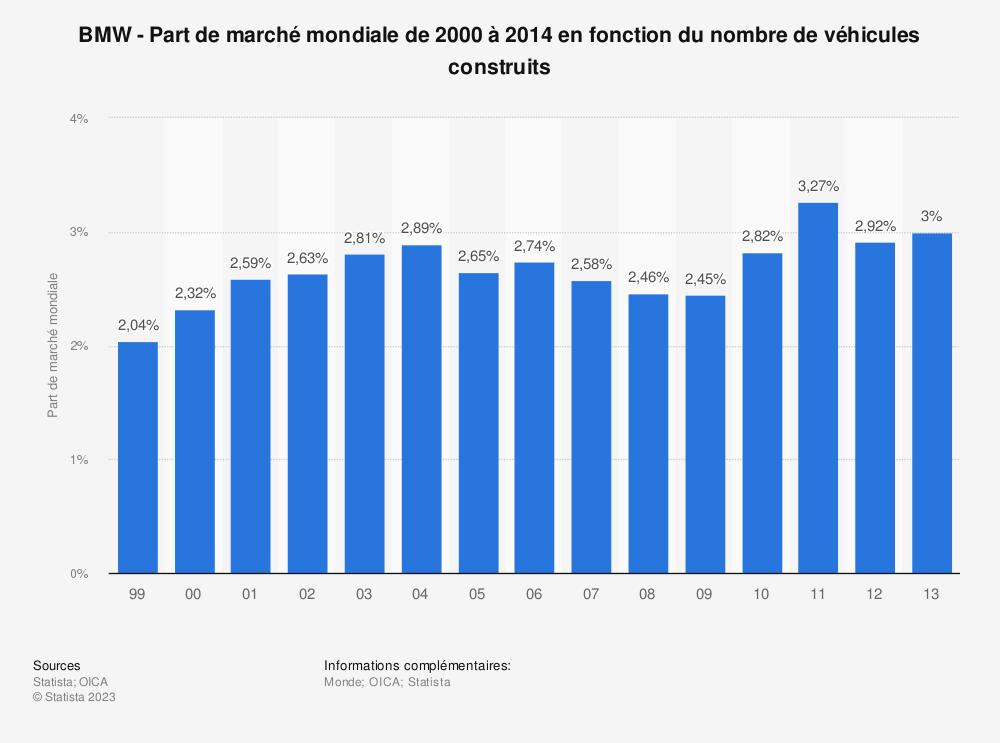 Statistique: BMW - Part de marché mondiale de 2000 à 2014 en fonction du nombre de véhicules construits | Statista