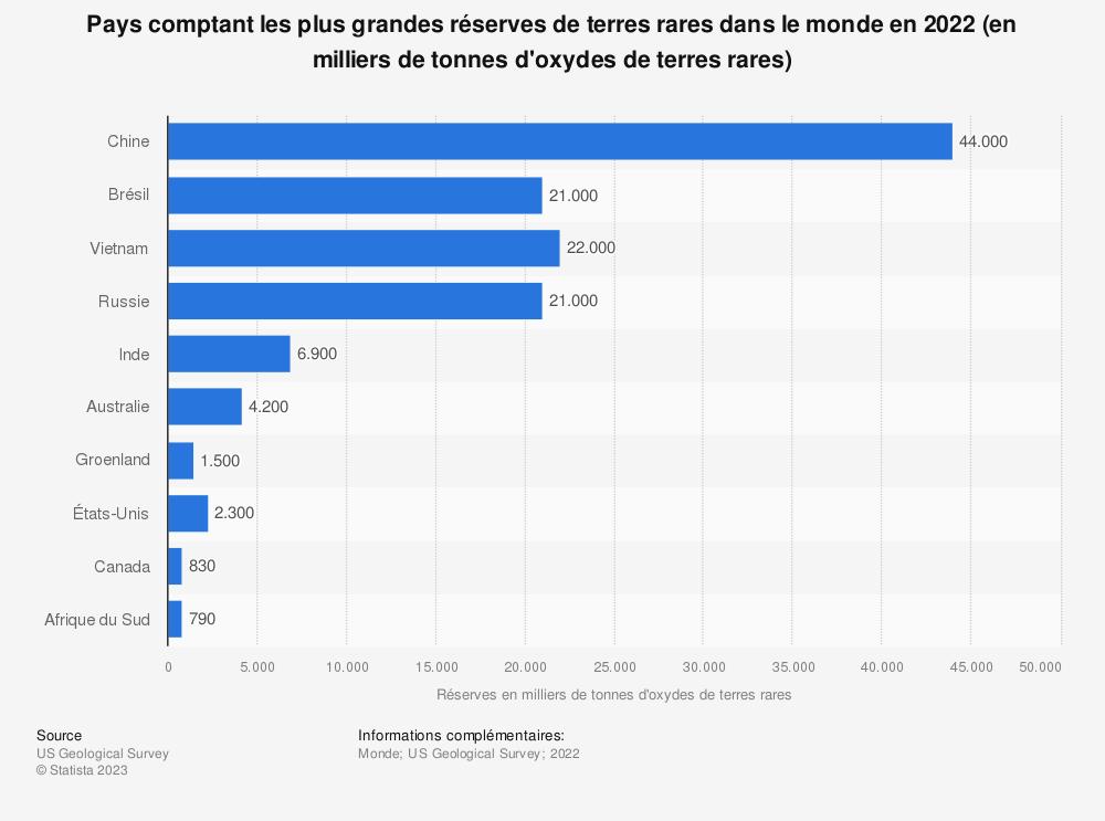 Statistique: Réserves mondiales de terres rares en2018, par pays (en milliers de tonnes) | Statista