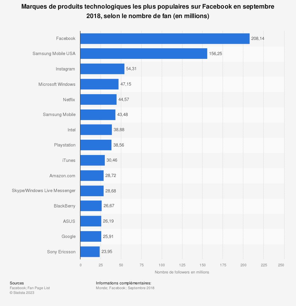 Statistique: Marques de produits technologiques les plus populaires sur Facebook en septembre 2018, selon le nombre de fan (en millions) | Statista