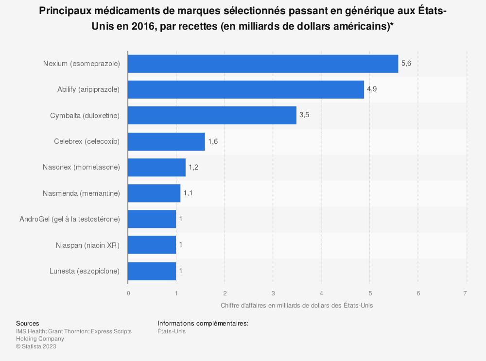 Statistique: Principaux médicaments de marques sélectionnés passant en générique aux États-Unis en 2016, par recettes (en milliards de dollars américains)* | Statista