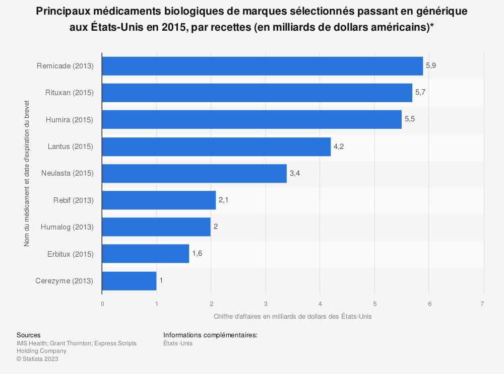 Statistique: Principaux médicaments biologiques de marques sélectionnés passant en générique aux États-Unis en 2015, par recettes (en milliards de dollars américains)* | Statista